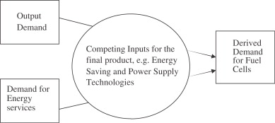 1 s2.0 S0360319907001875 gr1 economics and market prospects of portable fuel cells sciencedirect  at nearapp.co
