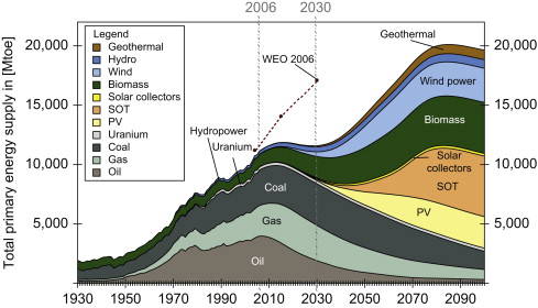Alternative world energy outlook aweo and the role of hydrogen in alternative world energy outlook 2100total primary energy supply gumiabroncs Image collections
