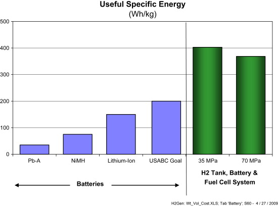 Fuel cell and battery electric vehicles compared - ScienceDirect