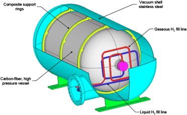 Cryogenic Hydrogen Storage