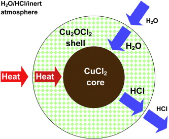 Hydrolysis of CuCl2 in the Cu–Cl thermochemical cycle for