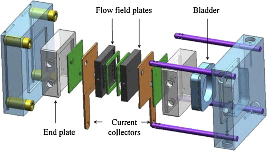 Review: Direct ethanol fuel cells - ScienceDirect