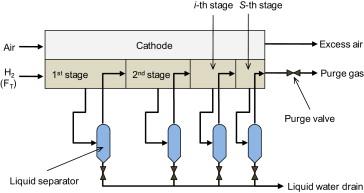 PEM fuel-cell stack design for improved fuel utilization - ScienceDirect