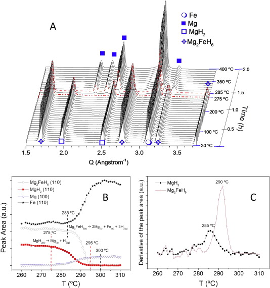 Sorption behavior of the MgH2–Mg2FeH6 hydride storage system