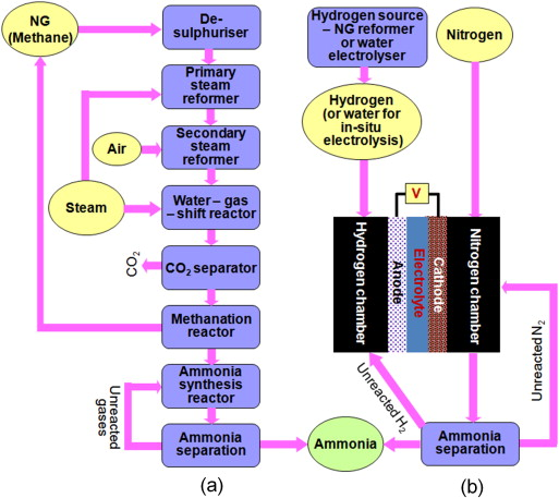 Review of electrochemical ammonia production technologies and flow diagrams comparing a standard haberbosch process with b the electrochemical route for ammonia synthesis ccuart Image collections