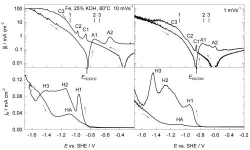 Ph Diagram For H