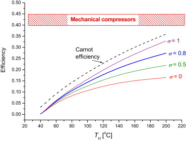 Metal Hydride Hydrogen Compressors A Review Sciencedirect