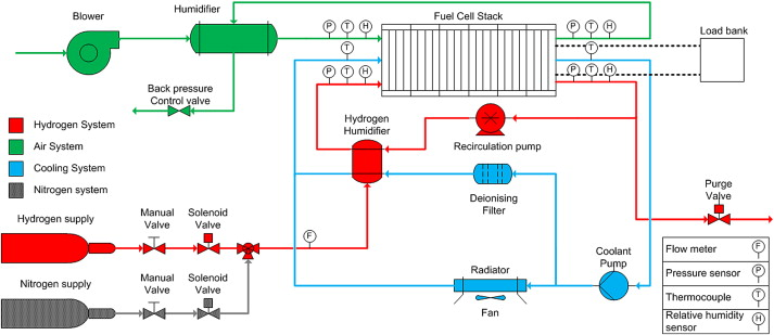 Design and testing of a 9.5 kWe proton exchange membrane fuel cell ...