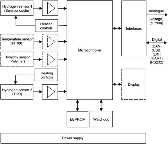 developments in gas sensor technology for hydrogen safetydownload full size image