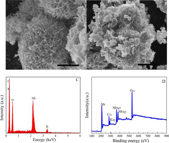 1 s2.0 S0360319914017169 gr2 enhanced photocatalytic activity and stability of the reduced  at bayanpartner.co