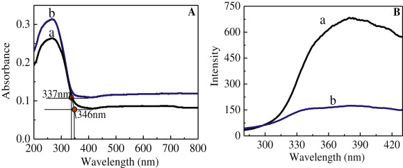 1 s2.0 S0360319914017169 gr6 enhanced photocatalytic activity and stability of the reduced  at bayanpartner.co