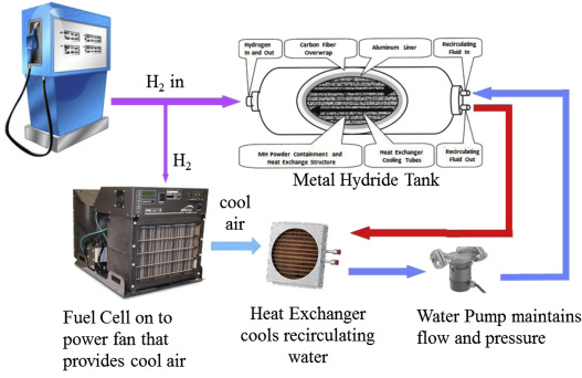 Using metal hydride H2 storage in mobile fuel cell equipment: Design