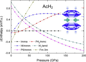 Phase transitions of actinium dihydride: Pressure-induced