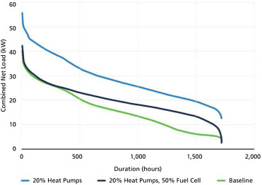 Hydrogen and fuel cell technologies for heating: A review