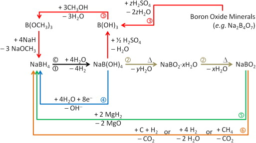 The hydrogen cycle with the hydrolysis of sodium borohydride