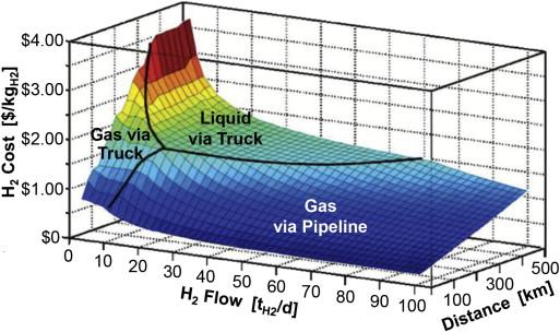 Marine Gasnetze zur Gewichtsreduktion