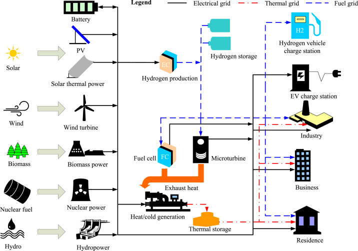 Towards a smart energy network: The roles of fuel