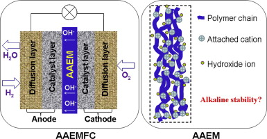 A mini-review on anion exchange membranes for fuel cell