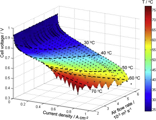 System-level electro-thermal optimisation of air-cooled open