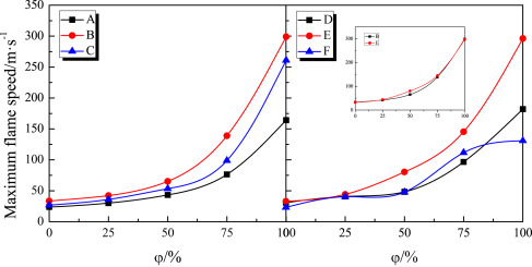 Scale effects on premixed flame propagation of hydrogen