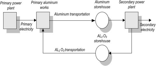Estimation of efficiency of using hydrogen and aluminum as