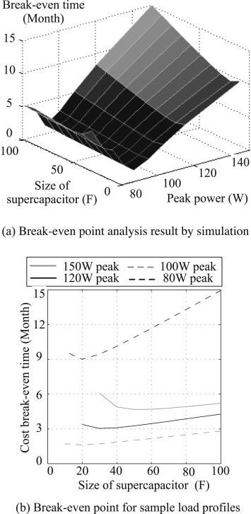 Fuel economy analysis of fuel cell and supercapacitor hybrid systems