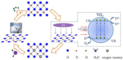 A novel photo thermochemical cycle of water splitting for hydrogen graphical abstract ccuart Gallery
