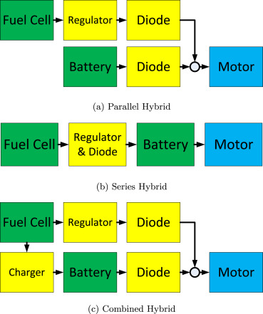 Powerpath controller for fuel cell & battery hybridisation
