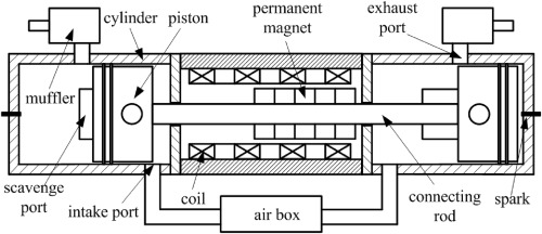 Performance characteristics analysis of a hydrogen fueled free