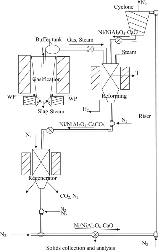 Fluidized Bed Gasification Combined Continuous Sorption Enhanced