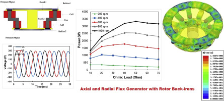 Electromagnetic design of a new axial and radial flux generator with