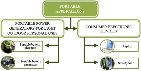 Advances in stationary and portable fuel cell applications