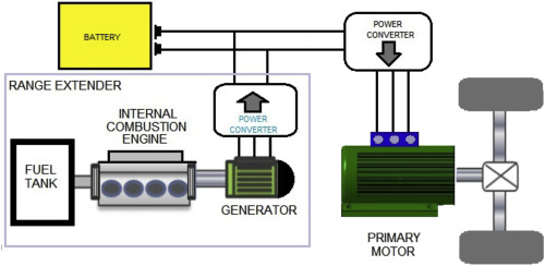 a new approach to battery powered electric vehicles a hydrogen fuel rh sciencedirect com
