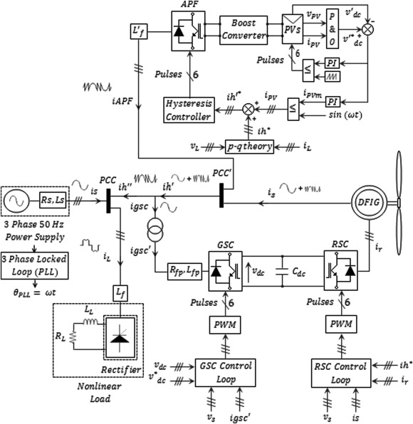 Exploration Of Optimal Design And Performance A Hybrid Windsolar Rhsciencedirect: Wind Solar Schematic Wiring Diagram At Cicentre.net