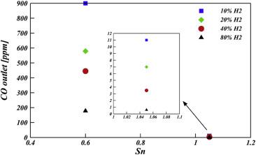 Numerical computations of premixed propane flame in a swirl