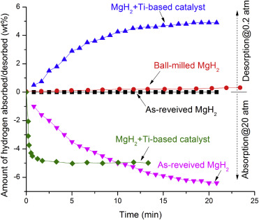 The kinetics of lightweight solid-state hydrogen storage