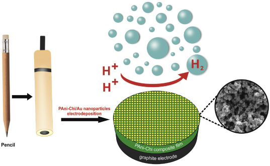 electrocatalytic hydrogen production on a modified pencil graphite electrode sciencedirect