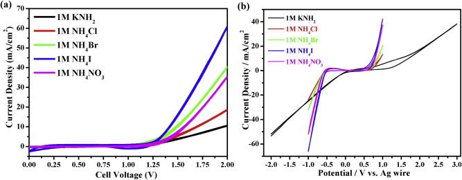 Improved electrolysis of liquid ammonia for hydrogen