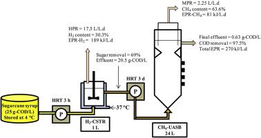 Direct Integration Of CSTRUASB Reactors For Twostage Hydrogen And - Cstr reactor design