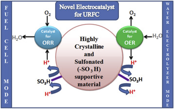 A comprehensive review on unitized regenerative fuel cells: Crucial