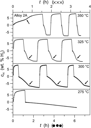 Improvement Of Hydrogen Storage Kinetics In Ball Milled Magnesium