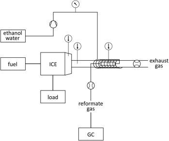 Finding a suitable catalyst for on-board ethanol reforming