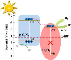 A visible-light-driven heterojunction for enhanced