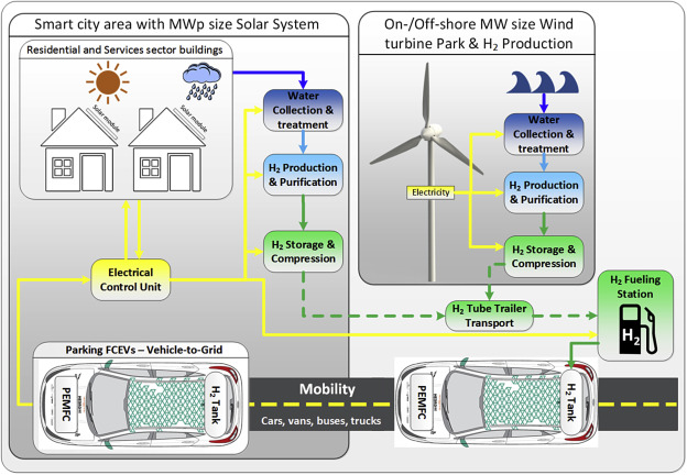 Fuel cell electric vehicle as a power plant: Fully renewable ...  Flat Trailer Wiring Diagram Honda Pilot on mercury mountaineer trailer wiring diagram, isuzu trooper trailer wiring diagram, toyota tacoma trailer wiring diagram, land rover lr3 trailer wiring diagram, chevy tahoe trailer wiring diagram, ford super duty trailer wiring diagram, range rover trailer wiring diagram, chevy s10 trailer wiring diagram, nissan titan trailer wiring diagram, land rover discovery trailer wiring diagram, chevrolet silverado trailer wiring diagram, toyota rav4 trailer wiring diagram, ford expedition trailer wiring diagram, nissan xterra trailer wiring diagram, ford ranger trailer wiring diagram, jeep grand cherokee trailer wiring diagram, jeep patriot trailer wiring diagram, ford explorer trailer wiring diagram, chevy silverado trailer wiring diagram, ford edge trailer wiring diagram,