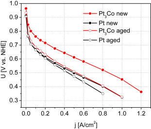 Pulse electrodeposited cathode catalyst layers for PEM fuel