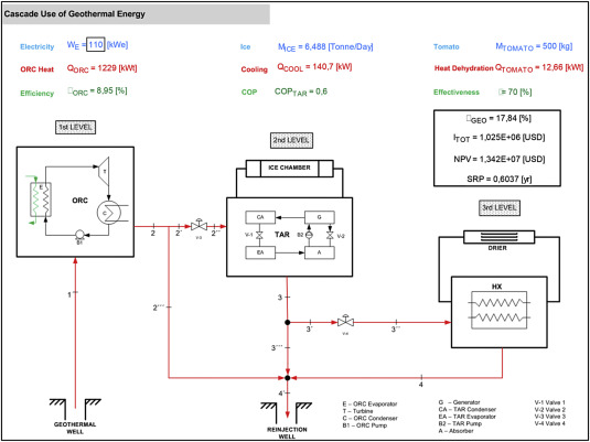analysis of a sequential production of electricity, ice and drying  cascaded form c dry contact wiring schematic #15