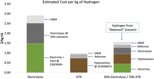 Thermal Hydrogen: An emissions free hydrocarbon economy
