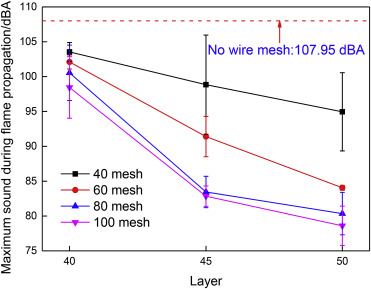 Experimental study on the influence of multilayer wire mesh on