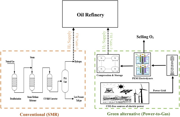 Presenting the implementation of power-to-gas to an oil ... on