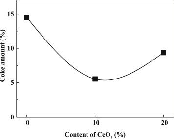 Effect of ceria addition on NiRu/CeO2Al2O3 catalysts in